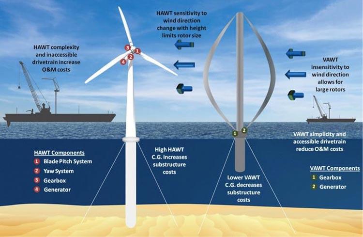 2 نگاهی به آینده تکنولوژی محیط زیستی برای توسعه پایدار